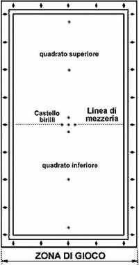 Figura A | Biliardi Cavicchi