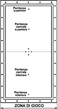 Figura B | Biliardi Cavicchi